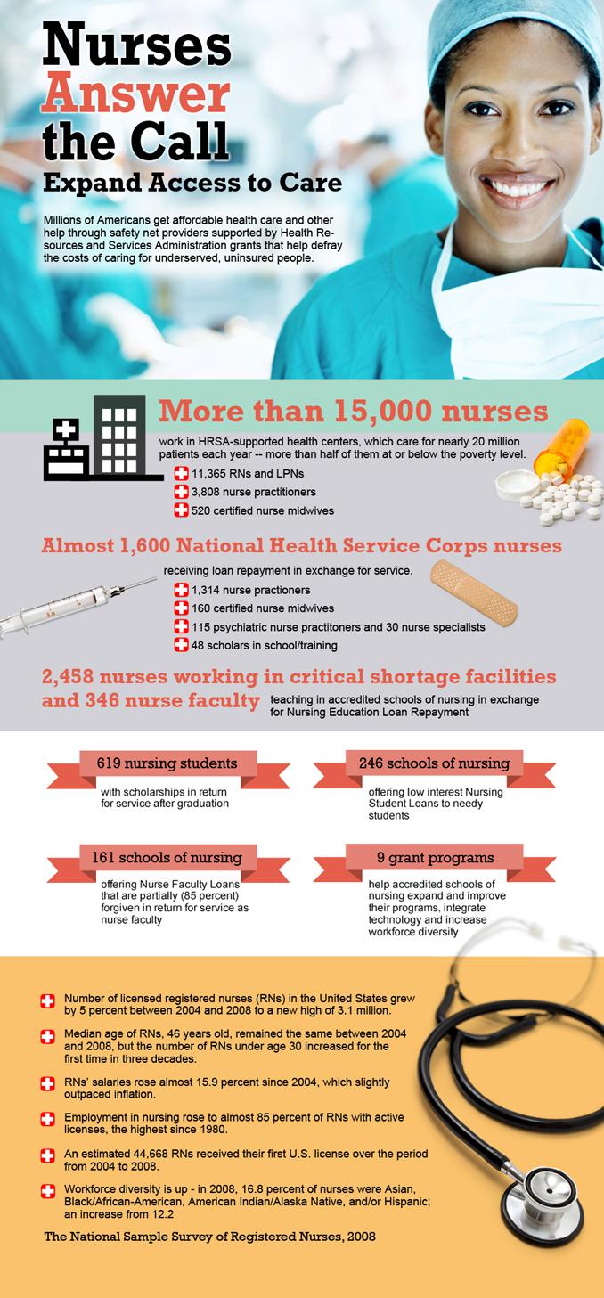 Nurses Infographic